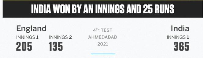 India vs England Fourth Test