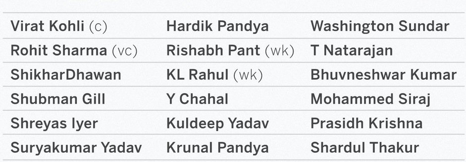 India's One day squad against England 2021 (1)
