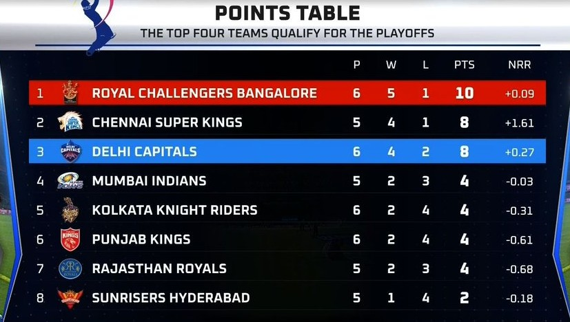Points table after Delhi vs Bangalore game (1)