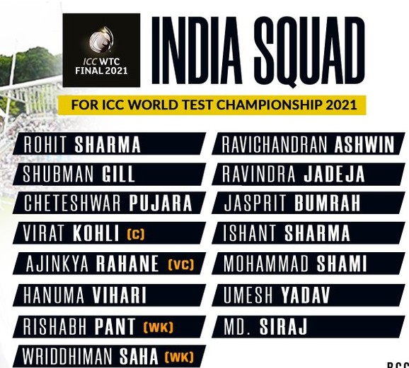 India's 15 man squad for WTC final vs New Zealand 2021 (1)
