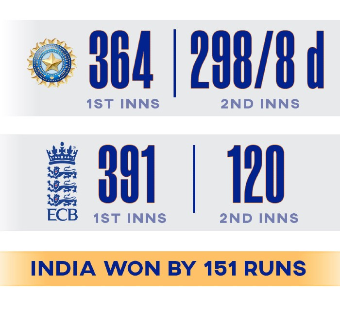 England vs India 2nd Test 2021 Lords Summary