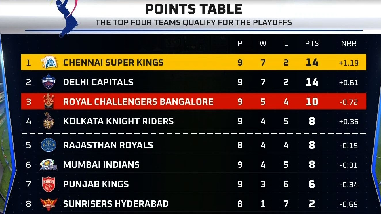 Points table after CSK V RCB (1)