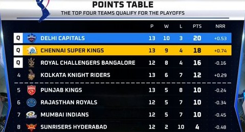 Points table after CSK vs DC (1)